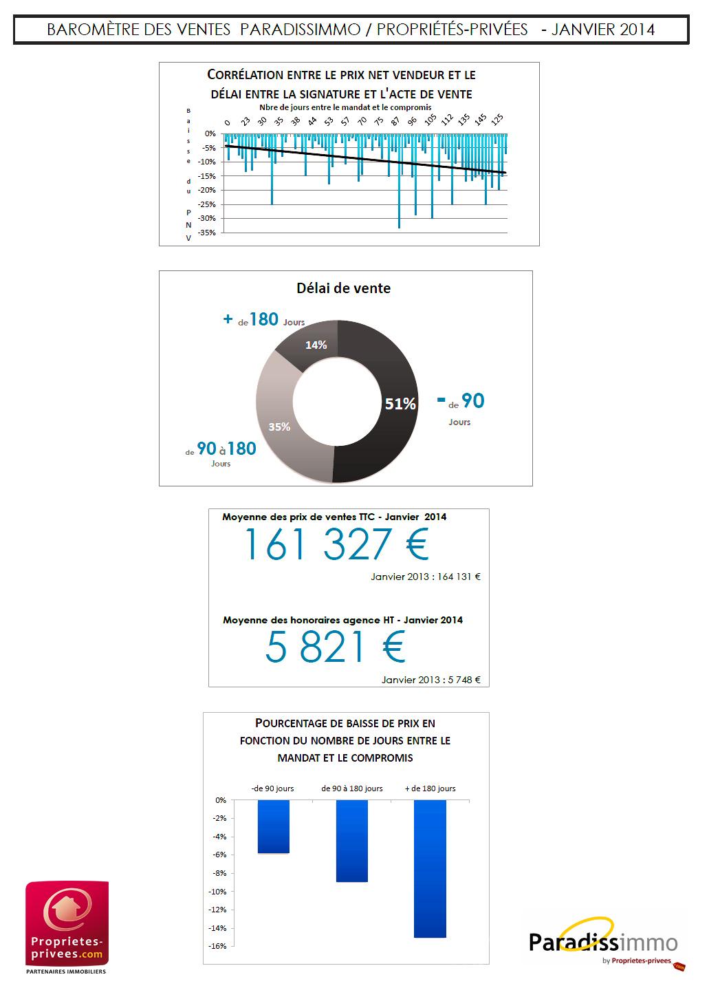 baromètrePPJanv2014